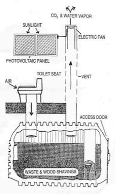 Composting Toilet Diagram